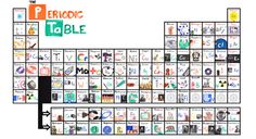Learn the periodic table with catchy song  AsapScience has come up with a quick and effective way to learn the periodic table.