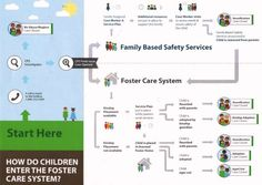 Check out this infographic that shows the different ways a child can enter the foster care system. #fostering #adoption