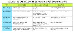 Ya no me aburro en clase de Lengua: ANÁLISIS SINTÁCTICO Periodic Table, Complex Sentences, Verb Tenses, Making Decisions, Learning Activities, Summary, Literatura, Periodic Table Chart, Periotic Table