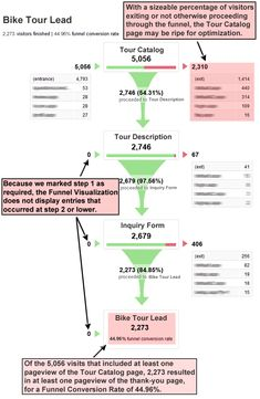 The Google Analytics Conversion Funnel Survival Guide