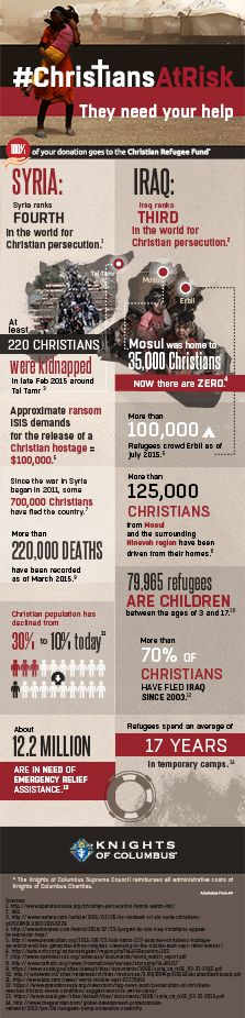 K of C Christians at Risk - They need your help