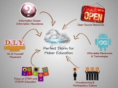 The Mindset of the Maker Educator: Presentation Materials | User Generated Education