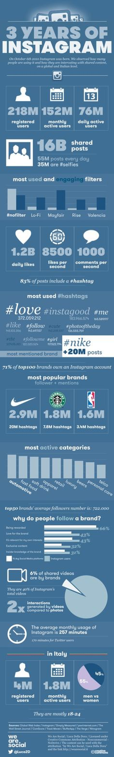 Infographic about Instagram #socialmedia