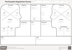 Canvas collection - A collection of different types of visual templates used for planing and managing. Post includes examples for team, projects and events. Kaizen, Business Design, Business Tips, Strategy Business, Corporate Strategy, Sales Strategy, Business Planning, Business Marketing, Value Proposition Canvas