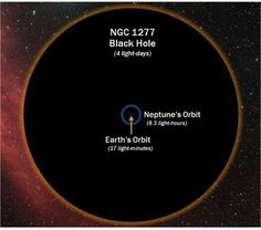 The black hole in galaxy NGC 1277 has a mass of 17 billion suns (for comparison, the black hole at the center of the Milky Way has a mass of about 4 million Suns) and contains an absolutely extraordinary 14% of the total mass of the galaxy it is in. The size of NGC 1277 is all the more astonishing because the surrounding galaxy is very small. This could be the largest supermassive black hole found to date.