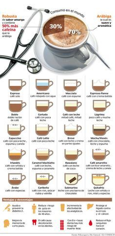 http://www.netambulo.com/wp-content/uploads/2014/04/tipos-cafe-infografia.jpg