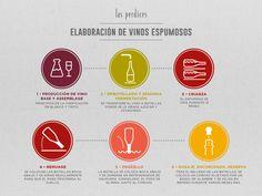 #wine #vino #bottle #botella #elaboration #elaboración #lovewine #process #proceso #sparklingwines #espumosos #espumantes #sparkling