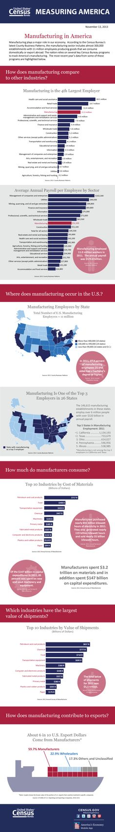 The #manufacturing sector includes almost 300,000 establishments with 11 million employees producing goods that we consume domestically or export abroad.