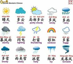 Weather in Chinese