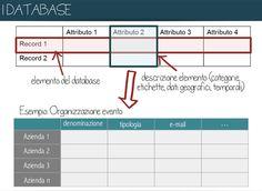 #dati e tabelle Open Data, Co Design, Ale, Culture, Geography, Dative Case, Chart, Ales