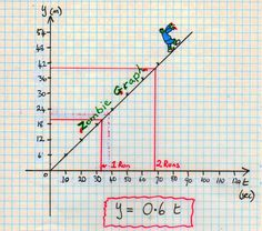 Graph the motion of zombies to teach rate. My boys would LOVE this!