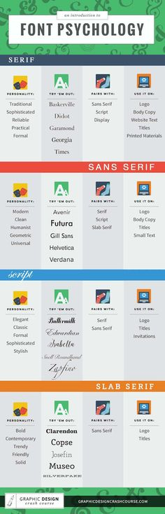 Infographic: The Impression That Different Fonts Give And How To Use Them Best - DesignTAXI.com