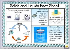 Here's a simple fact sheet on solids and liquids. Includes a helpful glossary.