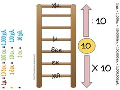 Πηγαίνω στην Τετάρτη...: Μαθηματικά: Ενότητα 3. Μάθημα 17 - Μετρώ και εκφράζω το μήκος (30 χρήσιμες συνδέσεις) Ladder Decor, Language, Teaching, Education, Words, School, Inspiration, Furniture, Math Resources
