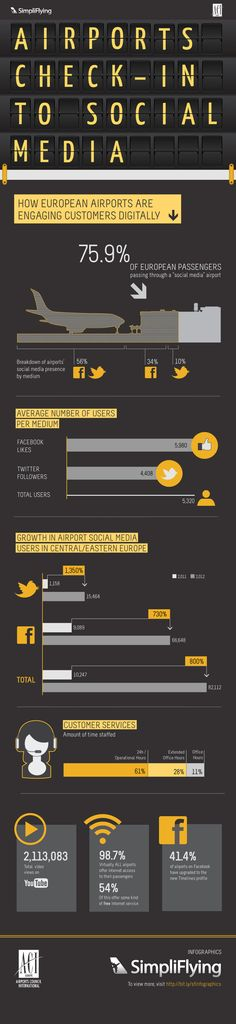 Airports check-in to Social Media #infographic - popculturez.com