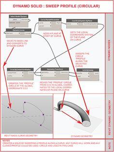 Architecture Portfolio, Architecture Diagrams, Surface Modeling, Building Information Modeling, Urban Analysis, Parametric Design, Concept Diagram, Site Plans, Architectural Presentation