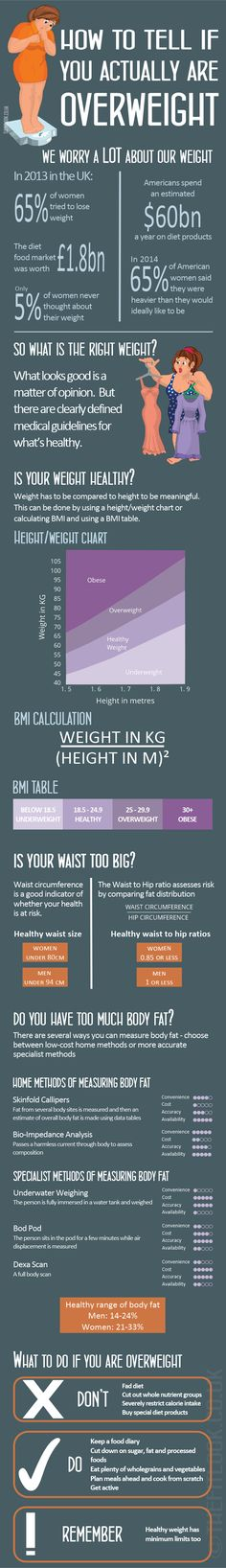 The range for healthy weight spans several dress sizes, as does people's opinions on what looks best. This post looks at what the healthy range is and how to asses your own weight.