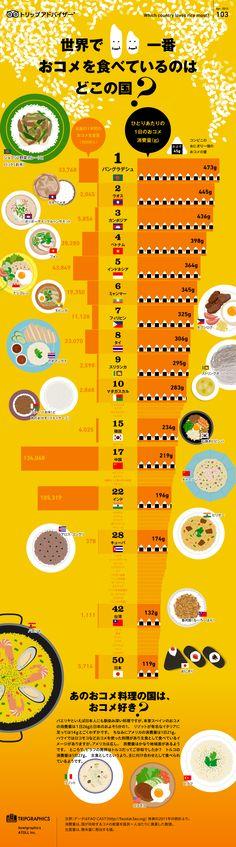 Infographic :世界で一番おコメを食べているのはどこの国?