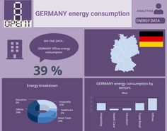 Germany energy consumption by commercial sectors. Building Management System, Performance Measurement, Facility Management, Energy Consumption, Data Analytics, Big Data, Health Education, Health Care, Commercial