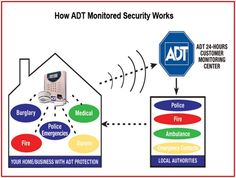 Awesome Adt home security customer service read more on http ...