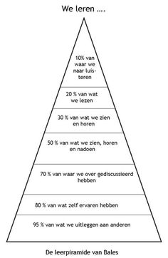 Als je een training Coaching, Maslow, 21st Century Skills, School Hacks, Statements, Drawing Tips, Drawing Drawing, Social Skills, Good To Know