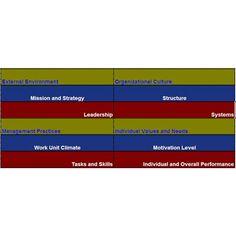 Using the Burke-Litwin Change Model to Manage Organizational Change