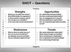 SWOT analysis. Just did this