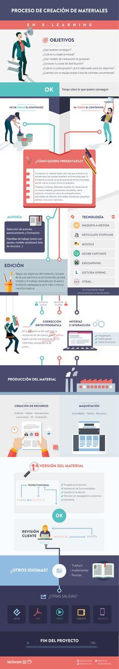 Infografía. Proceso de creación de materiales en e-learning