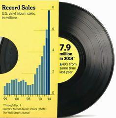 Vinyl record sale in 2014