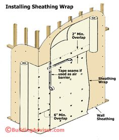 IRC code requiremes all home to have an effective sheathing wrap to protect against water leakage.