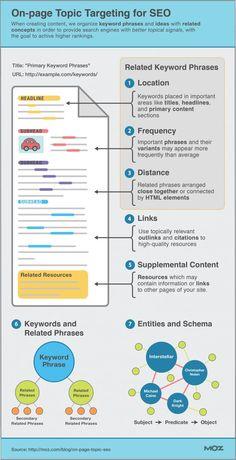 optimizar artigos para blogs