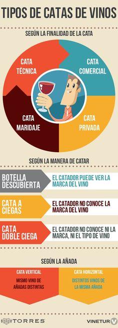 Tipos de catas de vinos