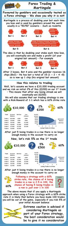 Forex Trading And Martingale More on trading on interessante-dinge.de