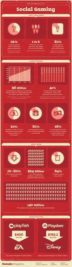 Social gaming industry/l'industrie du social gaming