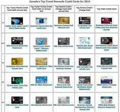 Rewards Canada: Rewards Canada's 6th Annual Canada's Top Travel Rewards Credit Card rankings