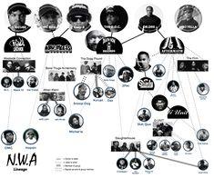 N.W.A. Hip Hop Family Tree - #NWA #IceCube #DrDre #EazyE #DJYella #MCRen #SnoopDogg #WestsideConnection #TheDOC #Eminem #50Cent