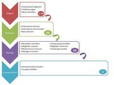 Rechtekonzept - concept of rights in #LinkedIn Groups http://linkedinsiders.wordpress.com/2011/06/13/gruppen_xing_linkedin/#