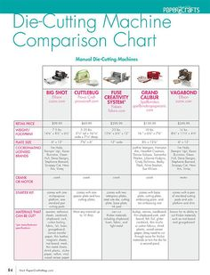 Die-Cutting Machine Comparison Chart for Manual Machines from @papercraftsmagazine #free #download