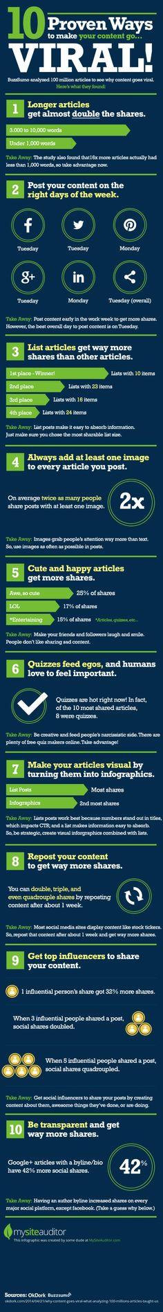 Una infografía que nos ofrece 10 sencillos consejos para lograr que nuestros contenidos sean más virales. Basada en el estudio de 100 millones de artículos.
