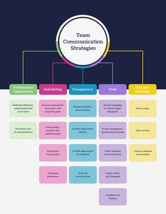 Plan your communications strategy using this colorful Team Communication Strategies Mind Map Template. Get more unique mind map templates on Venngage. Strategy Map, Content Marketing Strategy, Plan Marketing, Marketing Plan Template, Media Marketing, Simple Mind Map, Mind Map Free, Mind Map Template, Free Infographic Maker