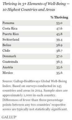 Belize Scores High in Well Being Index