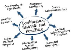Contingency Planning  Project Management