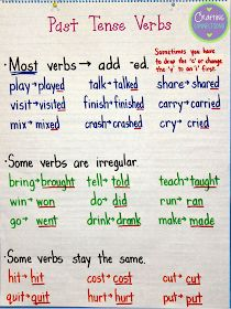 Tense Verbs Anchor Chart Past Tense Verbs Anchor Chart: Anchors Away Monday by Crafting Connections!Past Tense Verbs Anchor Chart: Anchors Away Monday by Crafting Connections! Teaching Grammar, Teaching Writing, Teaching English, English Grammar, English Language Arts, German Language, Teaching Spanish, Word Study, Word Work