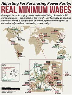 Media de sueldo base en el mundo
