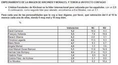 Según el informe del Real Instituto Elcano publicado en Madrid, el Presidente Evo Morales es el 2do peor valorado en el exterior y a lado de Rajoy, ¿mejorará?  En la escala de valoración del 0 a 10, siendo 0 muy mal y 10 muy bien; la Presidenta de Argentina tiene 2,9 y el Presidente Morales tiene 3,1. Cambian las cosas, la mala hora.