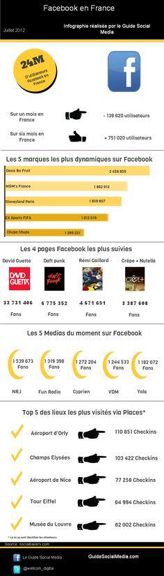 #Infographie: #Facebook en France, Juillet 2012