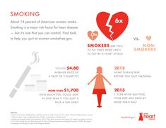 Did you know that you could save more than $1,700 in 1 year if you quit a pack-a-day habit? #smoking #health