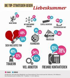 Infografik, Umfrage: Top Strategien gegen Liebeskummer