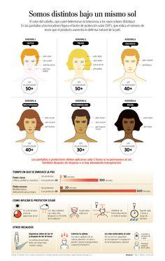 Somos distintos bajo un mismo sol - El color del cabello, ojos y piel determinan la tolerancia a los rayos solares (fototipo).   En las pantallas y bronceadores figura el factor de protección solar (SPF), que indica el número de veces que el producto aumenta la defensa natural de la piel.