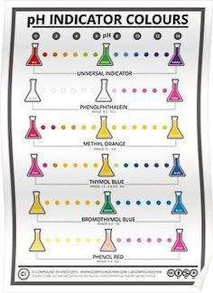 Science Chemistry Art - Colours of Common pH Indicators' Poster by Compound Interest Chemistry Posters, Chemistry Classroom, Chemistry Lessons, Teaching Chemistry, Science Chemistry, Chemistry Labs, Science Facts, Organic Chemistry, Physical Science